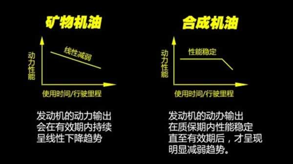 普通礦物質潤滑油與合成潤滑油的區別